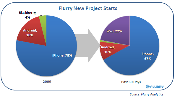 Flurry_iPad_DeveloperGrowth_Chart