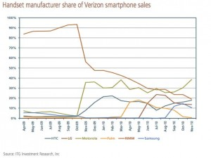 ITGVerizonSmartphoneSales e1292256800456 Analyst: Verizon faces troubling future even with iPhone