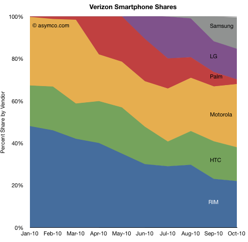 Verizon Smartphone Shares Analyst: Verizon faces troubling future even with iPhone