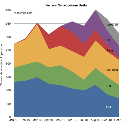 Verizon Smartphone Units Analyst: Verizon faces troubling future even with iPhone