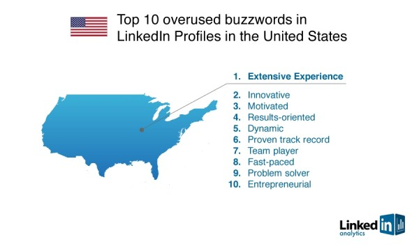 usa 600x360 LinkedIn reveals most overused buzzwords in user profiles