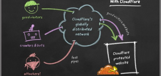 Speed-Up-and-Protect-Your-Blog-with-CloudFlare-02