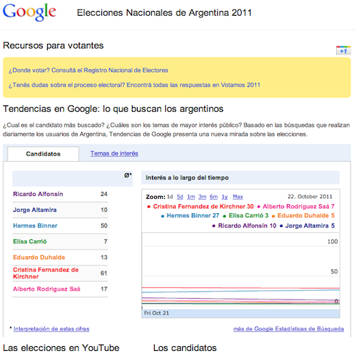 Elecciones Argentinas General Election: Also On Google