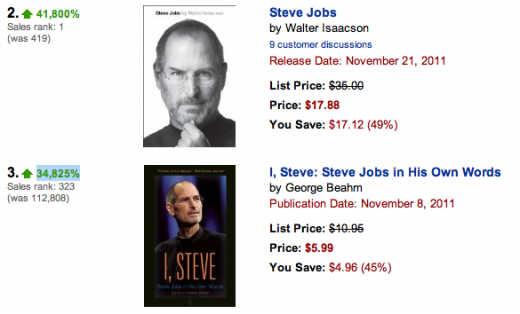 Screen Shot 2011 10 06 at 09.03.24 520x314 Preorders of Steve Jobs biography jump 41,800% on Amazon.com