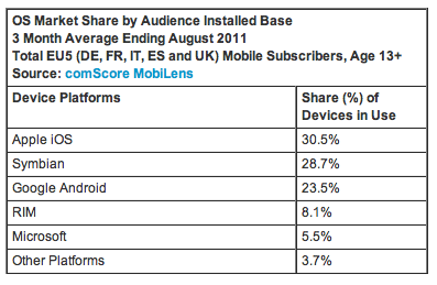 comscore 1 iOS holds the lead as European mobile browsing increases