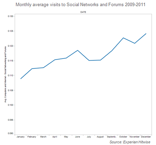 graph Social Medias busiest month of the year? December
