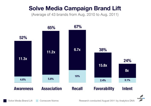 graph brandlift Solve Medias smart CAPTCHA ads improve brand recall by 67%