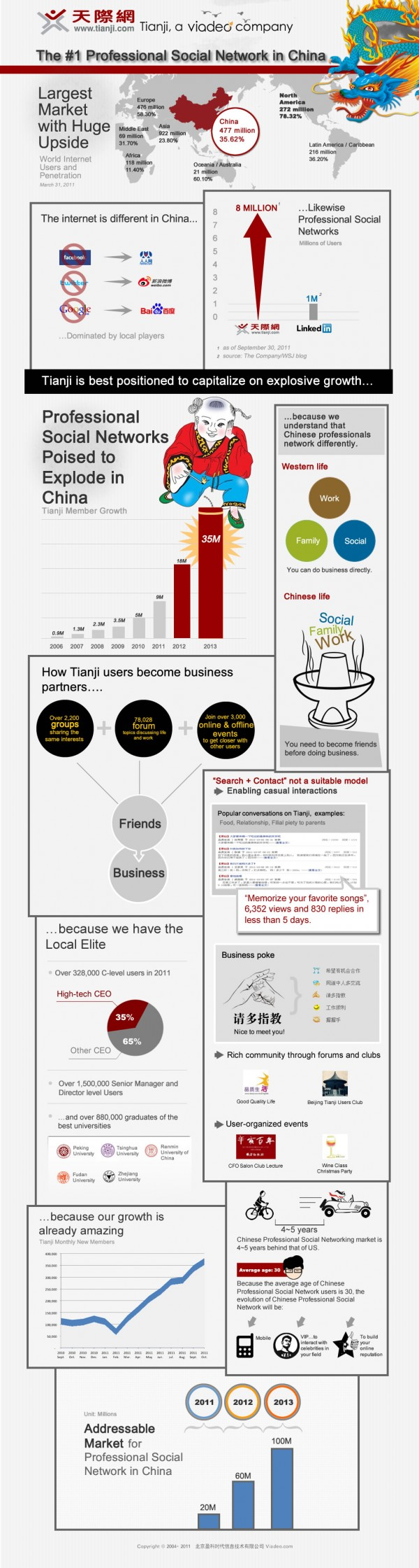 infographic china internet tianji1 Business social networks tipped to grow 500% in China by 2013 [Infographic]