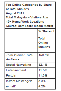 malaysia social media Social media responsible for one third of web traffic in Malaysia