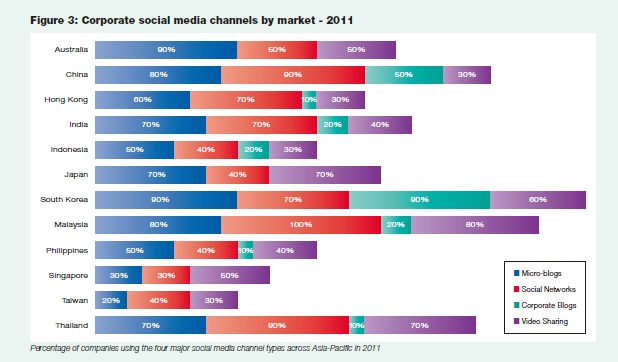 social media channels2 Report shows social media marketing on the rise in Asia but strategy still lacking