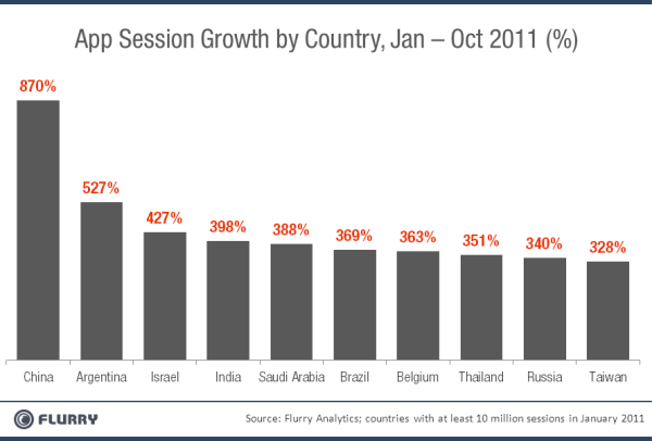 AppSessionGrowth Top10Countries resized 600 China now worlds second largest mobile app market, usage up 870% in 2011