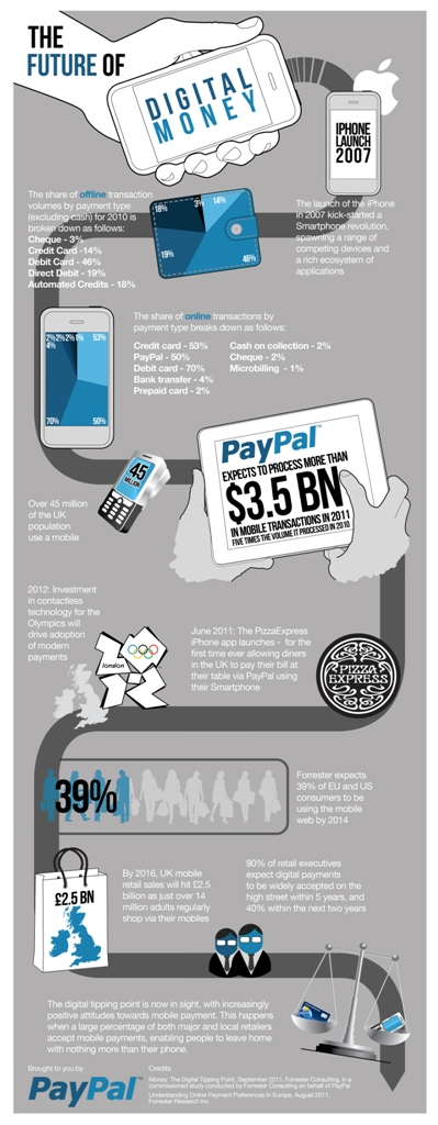 FutureOfMoney PayPal predicts the future of money: No wallets required in the UK by 2016