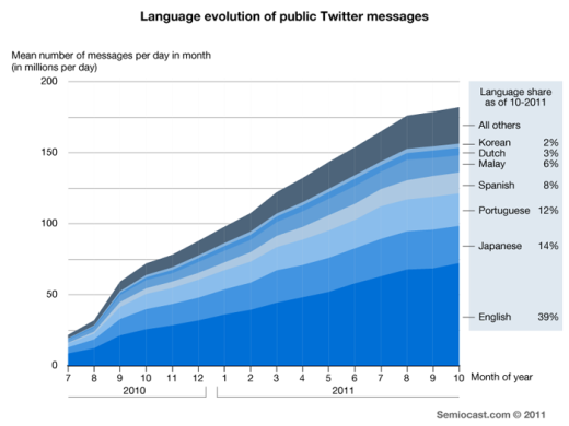 LanguageEvolution Arabic is the fastest growing language on Twitter, sees 2,000% increase in 12 months