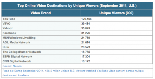 Nielsen 2 520x264 Nielsen: Facebook drops one slot in US online video ranking