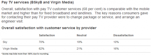 PayTV 520x191 Sky tops Ofcoms UK communications industry customer satisfaction report