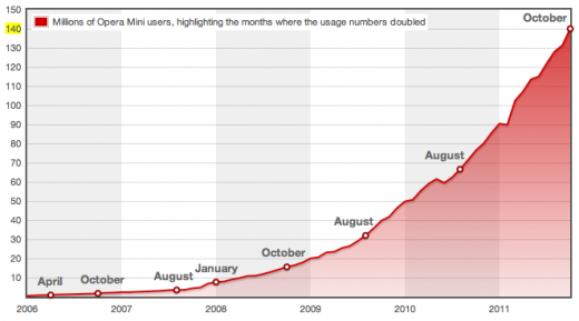 Screen Shot 2011 11 23 at 08.41.06 520x289 Opera Mini rockets past 140m users; 22 countries now have 1m users per month