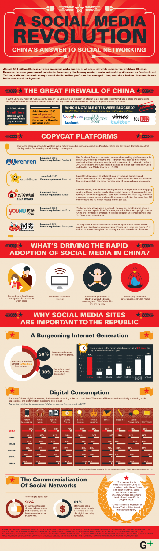 SocialMediaRevolution L 3073 520x1797 Chinas Social Media Revolution [Infographic]