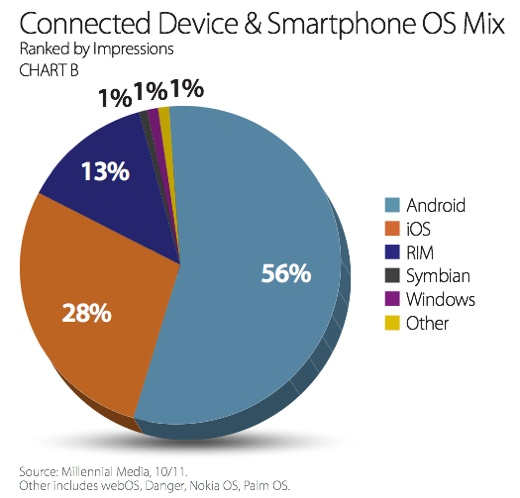 connected device smartphone os mix Apple leading manufacturer and Android and iOS dominant platforms in mobile advertising