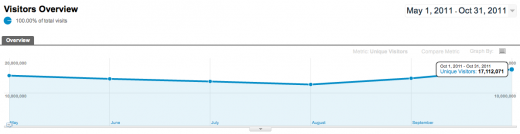 diggtraffic 520x134 US Traffic to Digg Reportedly Down 50% Over Last 6 Months [Updated: Not True Says Digg]