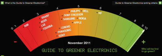greenpeace green electronics 520x180 Greentech is anything but passe, in fact its only just getting started
