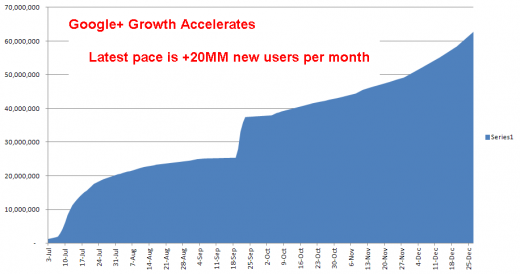 Screen Shot 2011 12 27 at 5.44.20 PM 520x274 Google+ may have passed 62 million users, adding 625,000 users daily