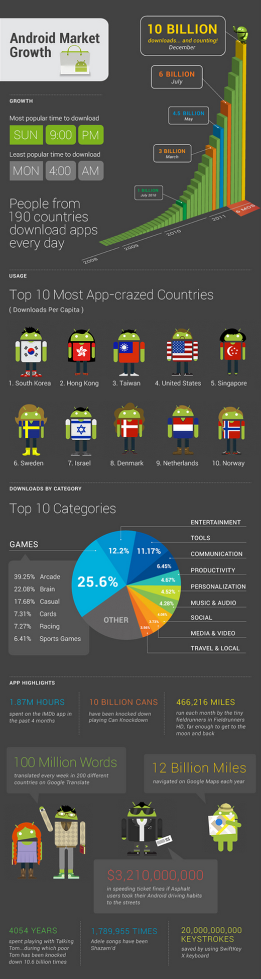 android downloads worldwide1 Take a closer look at Androids 10 billion app downloads [Infographic]