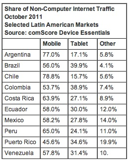 comScore 1 comScore says 40% of non PC traffic in Colombia and Brazil is from tablets