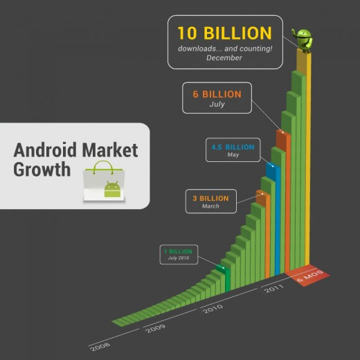 graph only 3 520x520 Android Market hits 10B apps downloaded, now at 53 apps per device, 10c app sale to celebrate