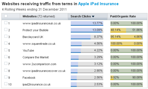 4 Demand for iPhones and iPads in the UK is boosting online searches for gadget insurance