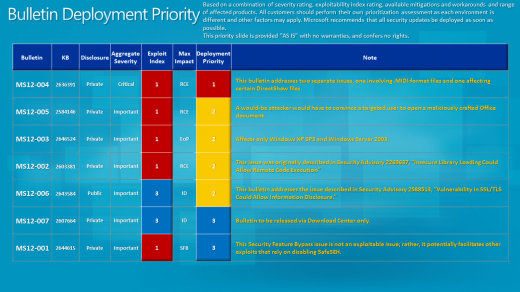 4527.20120110 Deployment Priority 520x292 Microsofts first Patch Tuesday of 2012 brings 7 fresh bulletins