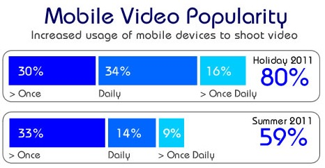 Photobucket mobile video popularity Report: Mobile video on the increase as digital camera usage continues to wane