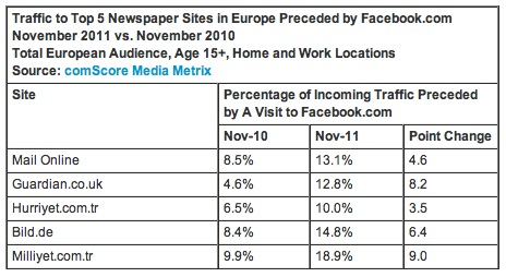 Screen Shot 2012 01 19 at 12.17.35 Facebook seems to be driving increasing traffic to newspaper sites in Europe: comScore