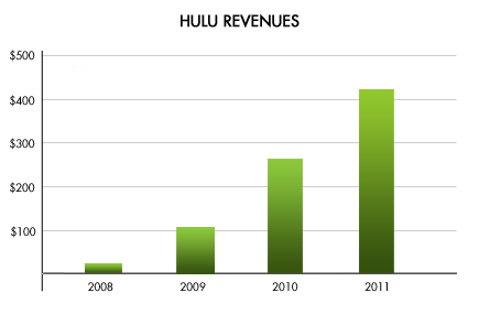 hulu blog revenues Hulu now has 1.5 million paying subscribers