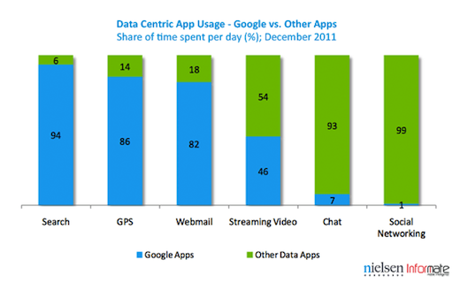 timespent Google apps dominate the Indian Android experience, but lose the social network audience