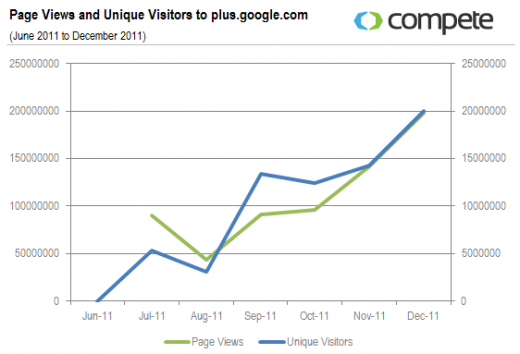 Page Views and Unique Visitors to plus.google.com  2 520x354 Google+ saw nearly half as many unique visitors as Twitter at the end of 2011