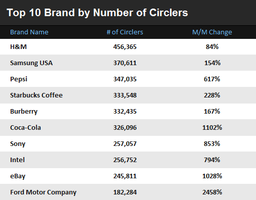 Top 10 By Circlers The most popular brands on Google+ are slowly becoming more consumer focused