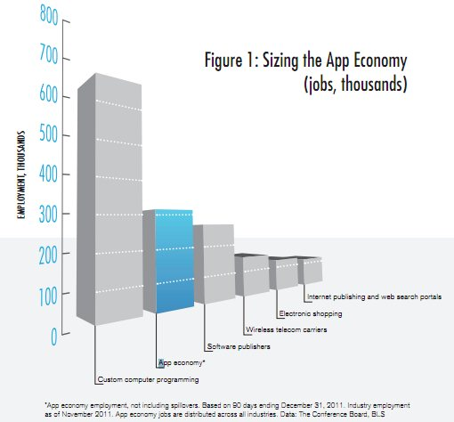 app economy data Report: The US mobile app industry accounts for nearly 500,000 jobs