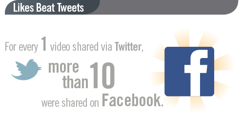 facebook twitter social video stats ooyala2 Facebook drives 10 times more video shares than Twitter, as online TV viewing rises sharply