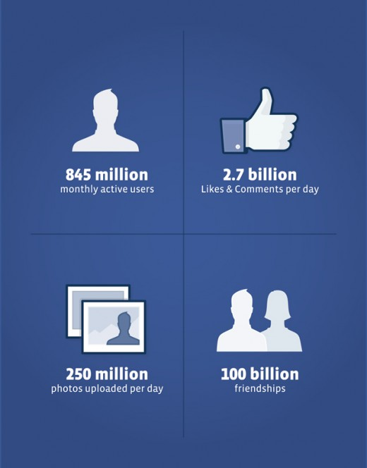 g287954g94k38 520x664 Facebook has 845 million monthly users, and other interesting S 1 facts