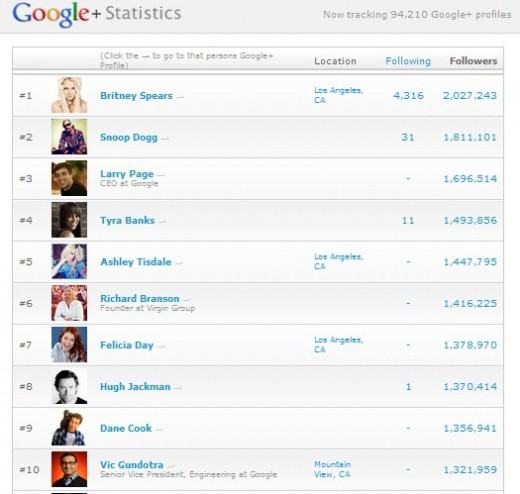 google plus top 10 users 520x494 Oops I did it again: Britney Spears claims another Google+ first, hits 2 million followers