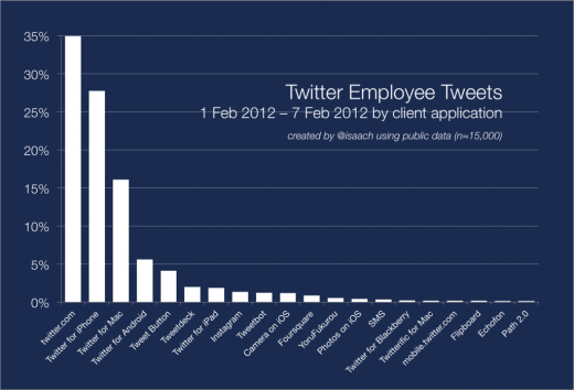 twitter staff tweets 520x354 More than 90% of tweets from Twitter staff are sent via Twitter owned channels