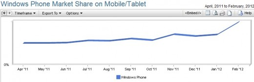 2012 03 01 13h00 28 520x169 Windows Phones market share jumps in February