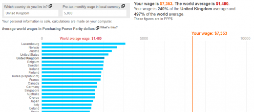 35 520x229 Want to know where you are on the global pay scale? This Web tool will let you know.