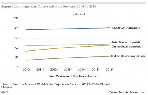 Forrester Latin American online adoption forecast 520x333 Forrester: urban consumers in Brazil and Mexico spend more time online than watching TV