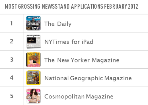 Most Grossing Newsstand Applications February 2012 520x370 Two years and 180,000 apps later, a close look at the App Store for iPad
