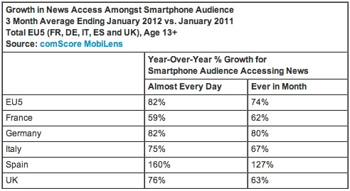 Screen Shot 2012 03 22 at 11.32.13 Smartphone based news consumption in Europe leaps 74% in one year: comScore