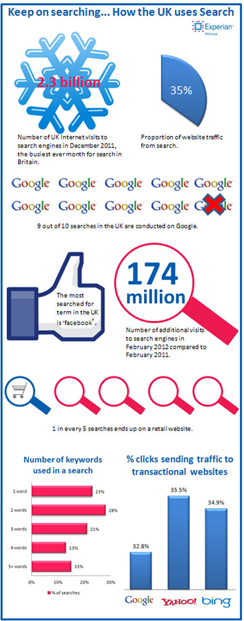 Search infographic March 2012 December 2011 was the busiest ever month for UK search