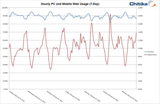 Weekly PC Mobile Usage 520x338 Mobile web traffic spikes 35% in a year, underlines the smartphone revolution