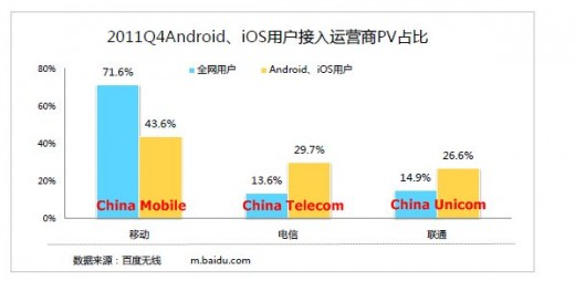 android iOS 520x254 Report: iPhone owners are Chinas most active mobile Internet users by some margin