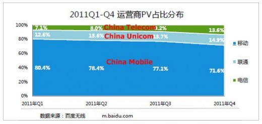 baidu operators 520x247 Report: iPhone owners are Chinas most active mobile Internet users by some margin